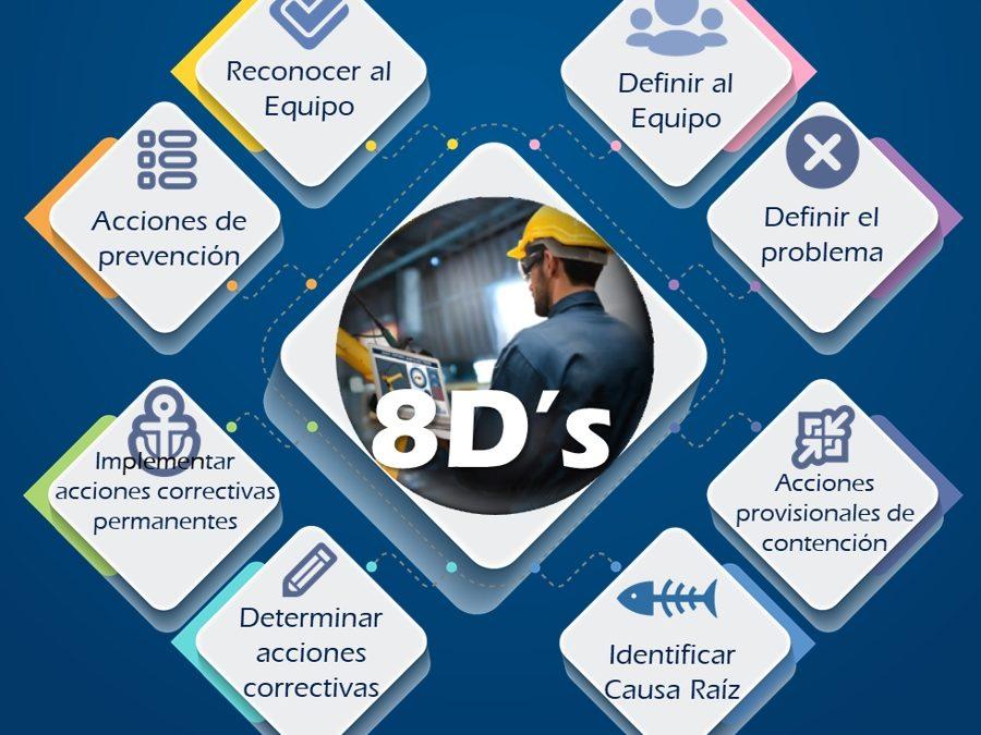 8D's Solución de problemas -Zg1